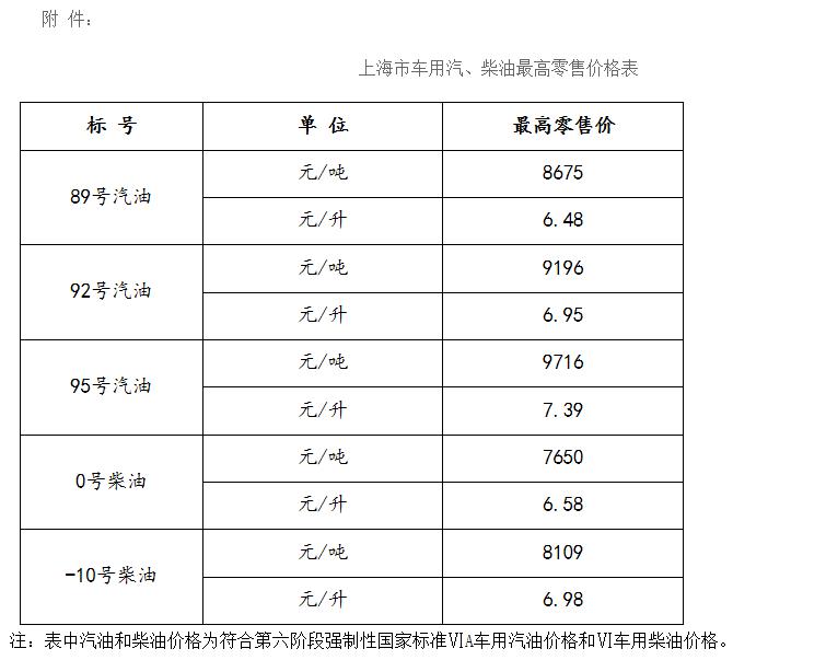 上海市发展和改革委员会关于车用汽、柴油价格的通知