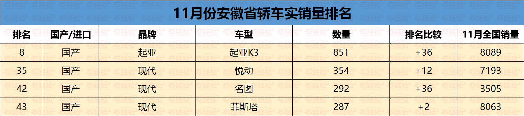 实销数据:安徽最受欢迎轿车车型,德系、美系称王,日系跌落前十